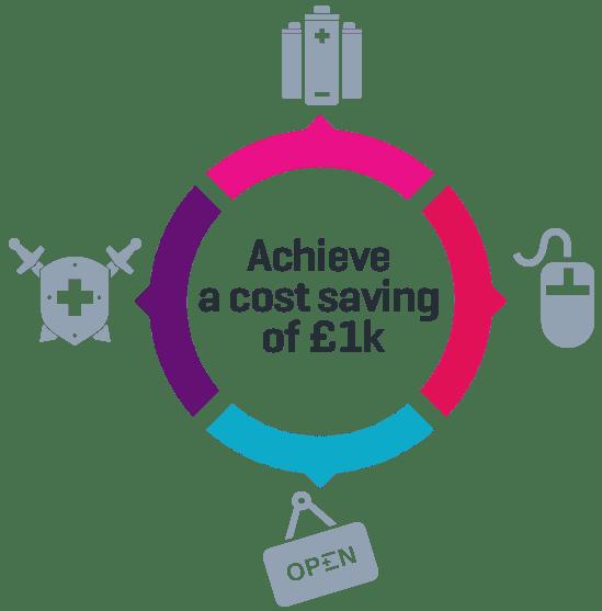 smarta, smarta reductions, plymouth, saving